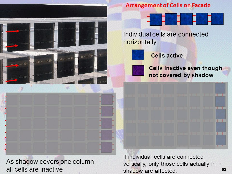62 Arrangement of Cells on Facade Individual cells are connected horizontally As shadow covers one column all cells are inactive If individual cells are connected vertically, only those cells actually in shadow are affected.