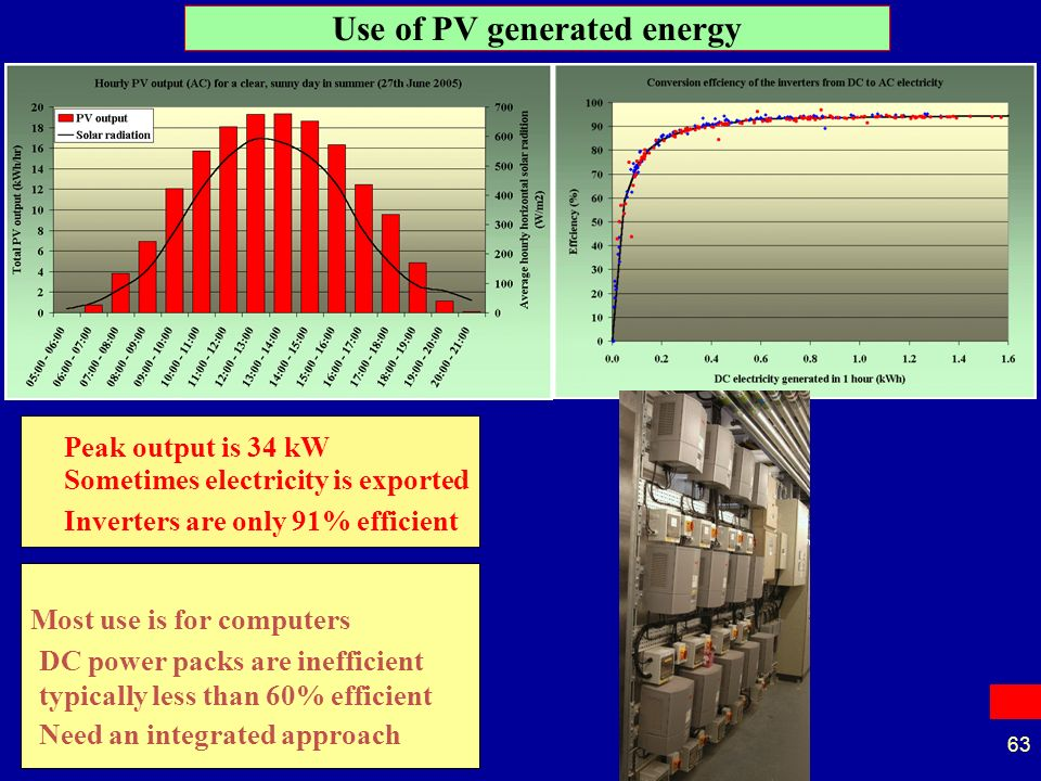 63 Use of PV generated energy Sometimes electricity is exported Inverters are only 91% efficient Most use is for computers DC power packs are inefficient typically less than 60% efficient Need an integrated approach Peak output is 34 kW