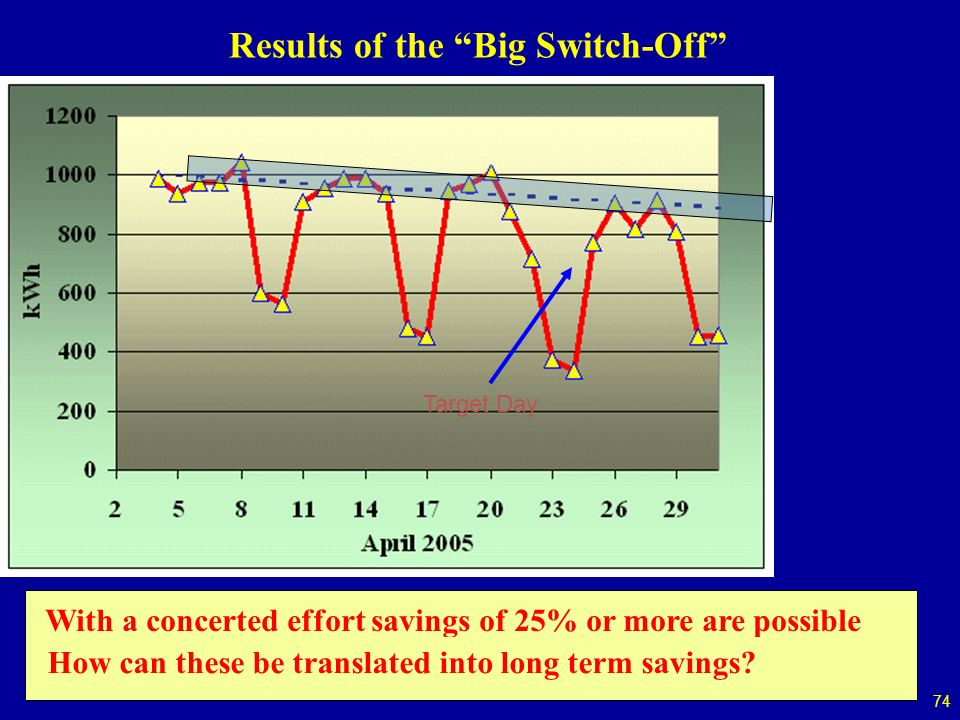 74 Target Day Results of the Big Switch-Off With a concerted effort savings of 25% or more are possible How can these be translated into long term savings?
