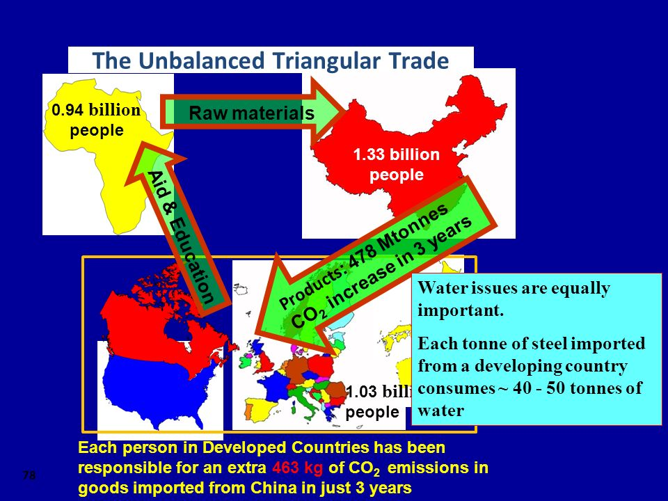 78 1.33 billion people 0.94 billion people Raw materials 1.03 billion people Products : 478 Mtonnes CO 2 increase in 3 years Aid & Education The Unbalanced Triangular Trade Each person in Developed Countries has been responsible for an extra 463 kg of CO 2 emissions in goods imported from China in just 3 years Water issues are equally important.