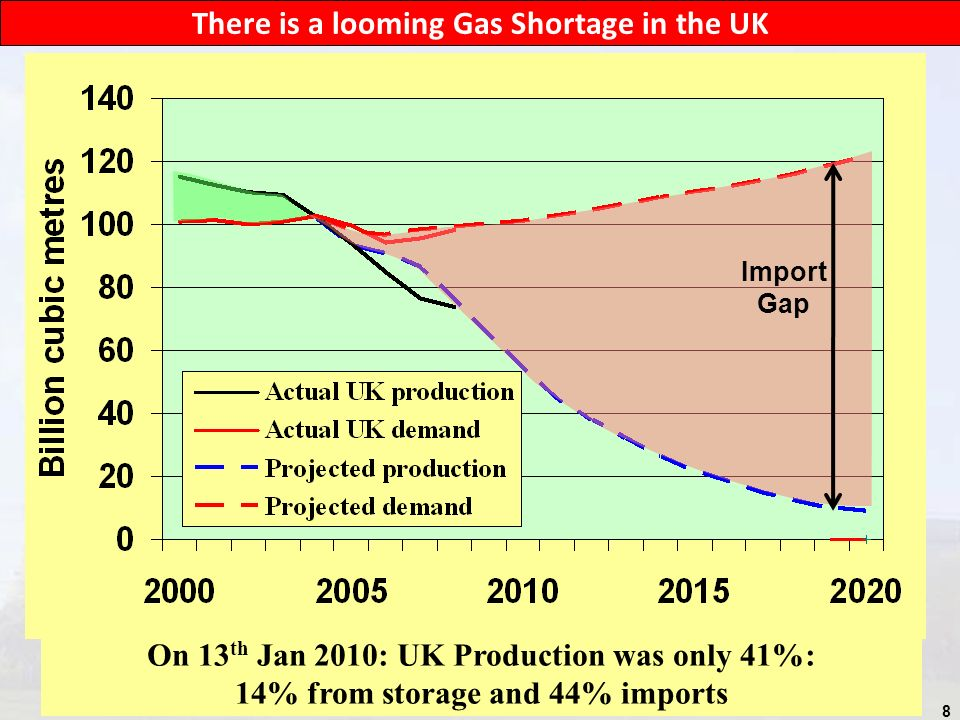 8 There is a looming Gas Shortage in the UK Import Gap On 13 th Jan 2010: UK Production was only 41%: 14% from storage and 44% imports