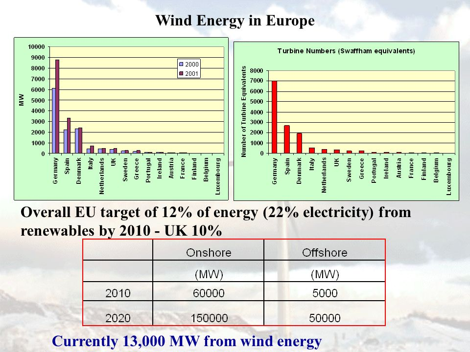 Wind Energy in Europe Currently 13,000 MW from wind energy Overall EU target of 12% of energy (22% electricity) from renewables by 2010 - UK 10%
