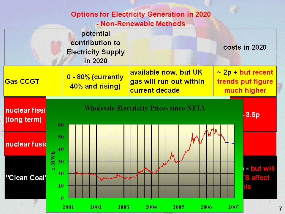 7 Options for Electricity Generation in 2020 - Non-Renewable Methods