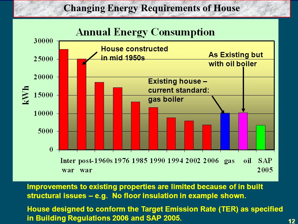 12 House constructed in mid 1950s Changing Energy Requirements of House Existing house – current standard: gas boiler Improvements to existing properties are limited because of in built structural issues – e.g.