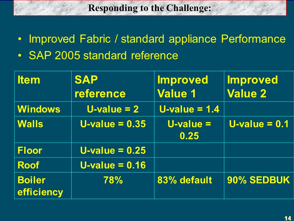 14 Improved Fabric / standard appliance Performance SAP 2005 standard reference Responding to the Challenge: ItemSAP reference Improved Value 1 Improved Value 2 WindowsU-value = 2U-value = 1.4 WallsU-value = 0.35U-value = 0.25 U-value = 0.1 FloorU-value = 0.25 RoofU-value = 0.16 Boiler efficiency 78%83% default90% SEDBUK
