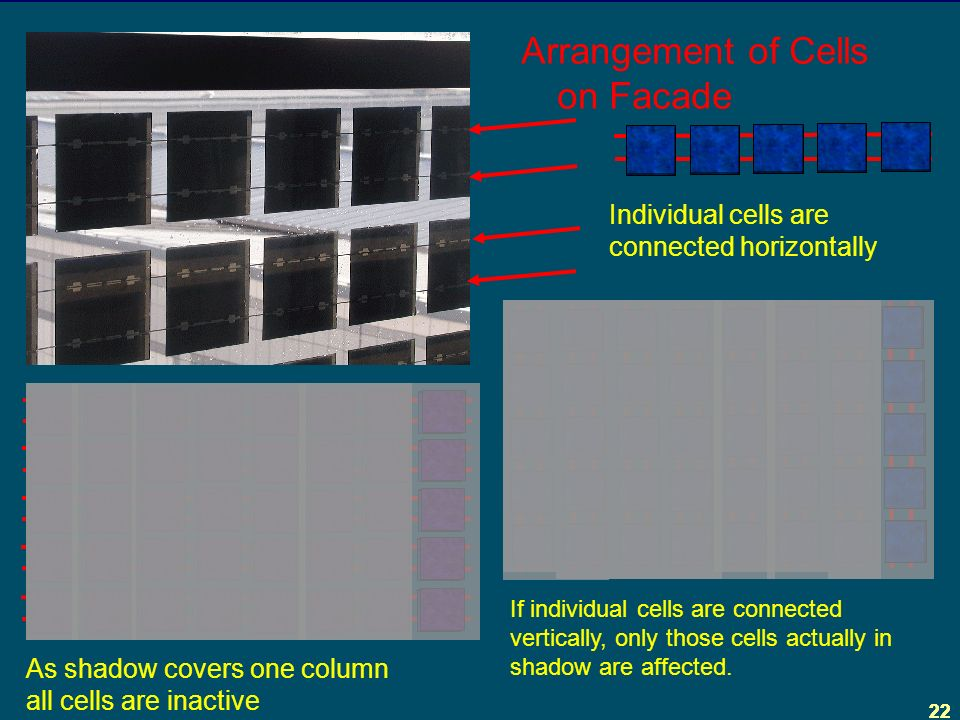 22 Arrangement of Cells on Facade Individual cells are connected horizontally As shadow covers one column all cells are inactive If individual cells are connected vertically, only those cells actually in shadow are affected.