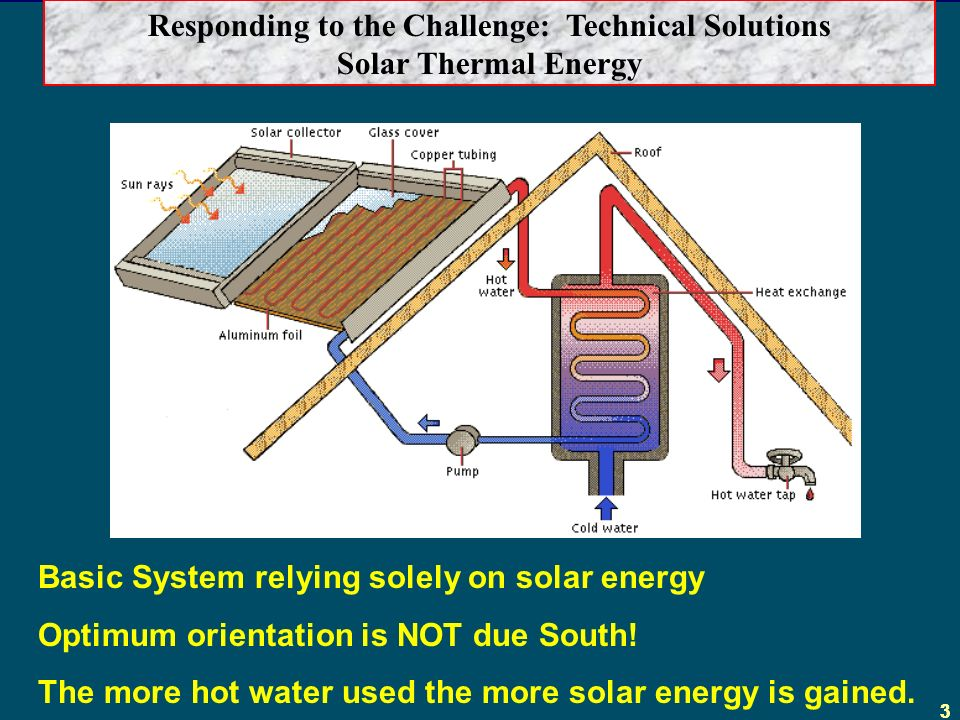 33 Responding to the Challenge: Technical Solutions Solar Thermal Energy Basic System relying solely on solar energy Optimum orientation is NOT due South.