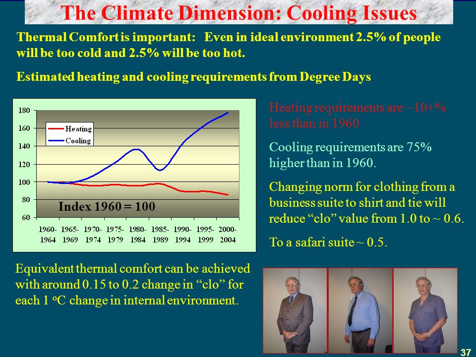 37 The Climate Dimension: Cooling Issues Heating requirements are ~10+% less than in 1960 Cooling requirements are 75% higher than in 1960.