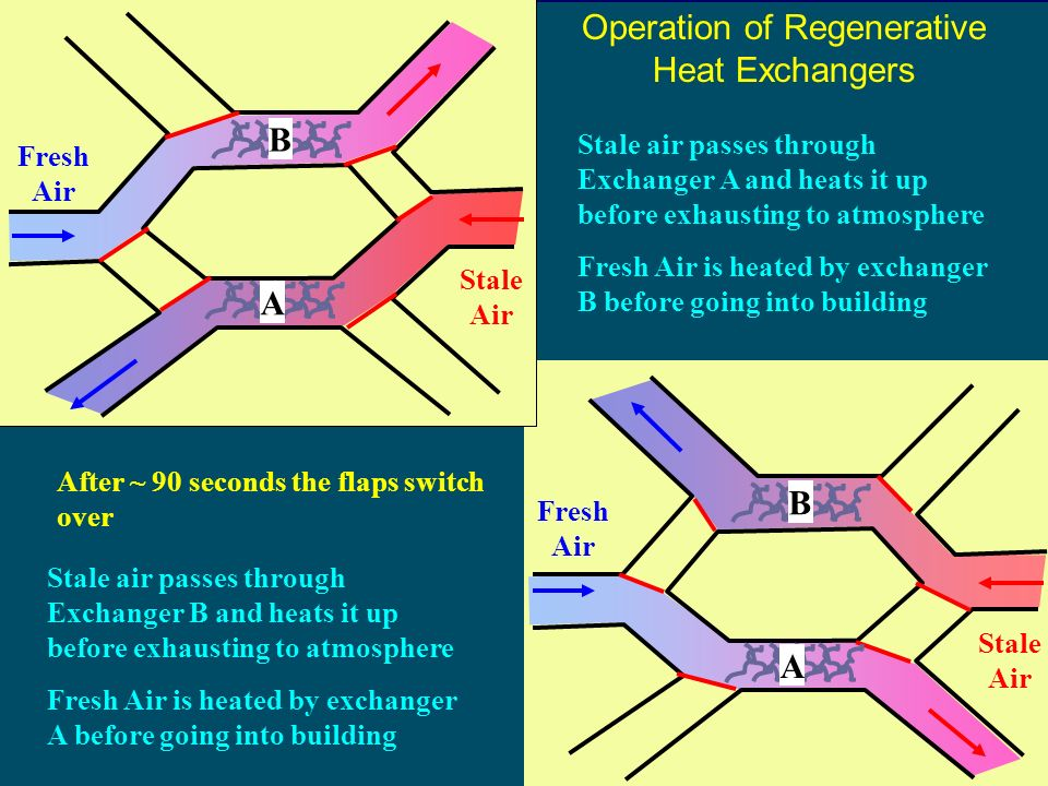 41 Operation of Regenerative Heat Exchangers Fresh Air Stale Air Fresh Air Stale Air A B B A Stale air passes through Exchanger A and heats it up before exhausting to atmosphere Fresh Air is heated by exchanger B before going into building Stale air passes through Exchanger B and heats it up before exhausting to atmosphere Fresh Air is heated by exchanger A before going into building After ~ 90 seconds the flaps switch over
