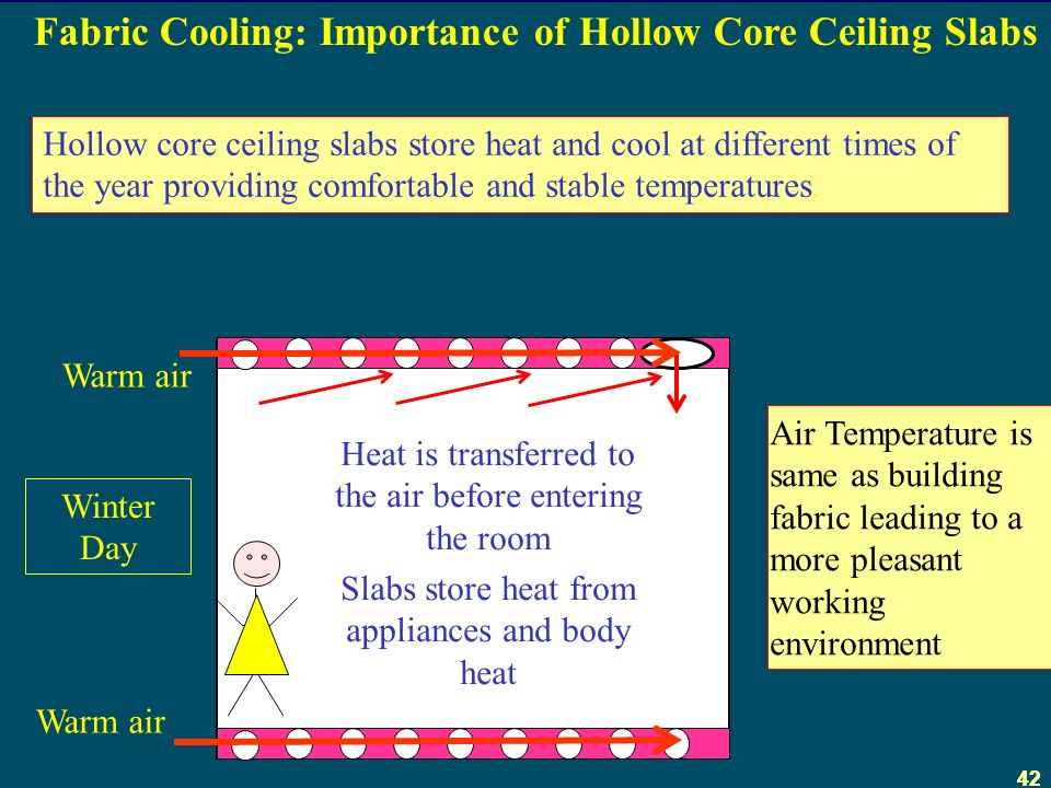 42 Fabric Cooling: Importance of Hollow Core Ceiling Slabs Hollow core ceiling slabs store heat and cool at different times of the year providing comfortable and stable temperatures.