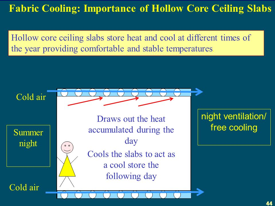 44 Fabric Cooling: Importance of Hollow Core Ceiling Slabs Hollow core ceiling slabs store heat and cool at different times of the year providing comfortable and stable temperatures.