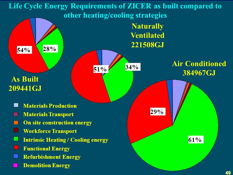 49 As Built GJ Air Conditioned GJ Naturally Ventilated GJ Life Cycle Energy Requirements of ZICER as built compared to other heating/cooling strategies Materials Production Materials Transport On site construction energy Workforce Transport Intrinsic Heating / Cooling energy Functional Energy Refurbishment Energy Demolition Energy 28% 54% 34% 51% 61% 29%