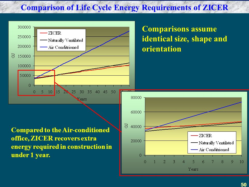 50 Comparison of Life Cycle Energy Requirements of ZICER Compared to the Air-conditioned office, ZICER recovers extra energy required in construction in under 1 year.