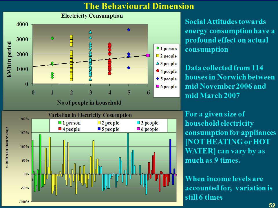 52 The Behavioural Dimension Social Attitudes towards energy consumption have a profound effect on actual consumption Data collected from 114 houses in Norwich between mid November 2006 and mid March 2007 For a given size of household electricity consumption for appliances [NOT HEATING or HOT WATER] can vary by as much as 9 times.