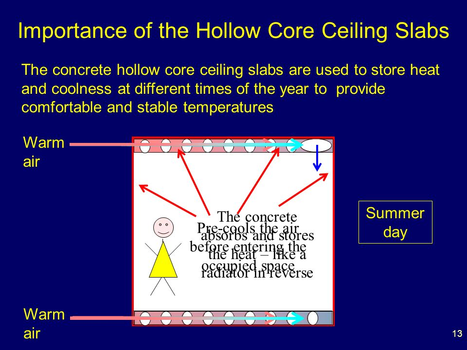 13 Importance of the Hollow Core Ceiling Slabs The concrete hollow core ceiling slabs are used to store heat and coolness at different times of the year to provide comfortable and stable temperatures Warm air Pre-cools the air before entering the occupied space The concrete absorbs and stores the heat – like a radiator in reverse Summer day