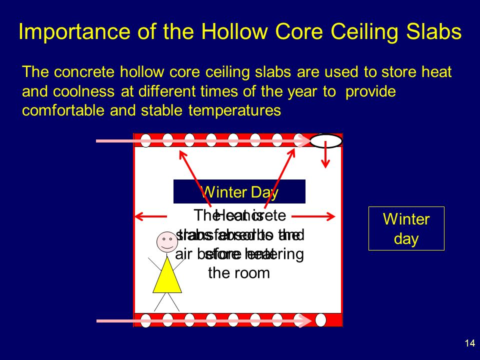 14 Importance of the Hollow Core Ceiling Slabs The concrete hollow core ceiling slabs are used to store heat and coolness at different times of the year to provide comfortable and stable temperatures Winter Day The concrete slabs absorbs and store heat Heat is transferred to the air before entering the room Winter day
