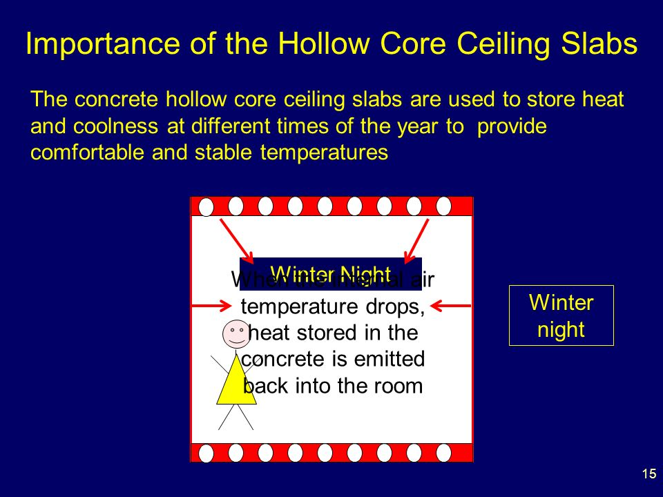 15 Importance of the Hollow Core Ceiling Slabs The concrete hollow core ceiling slabs are used to store heat and coolness at different times of the year to provide comfortable and stable temperatures Winter Night When the internal air temperature drops, heat stored in the concrete is emitted back into the room Winter night