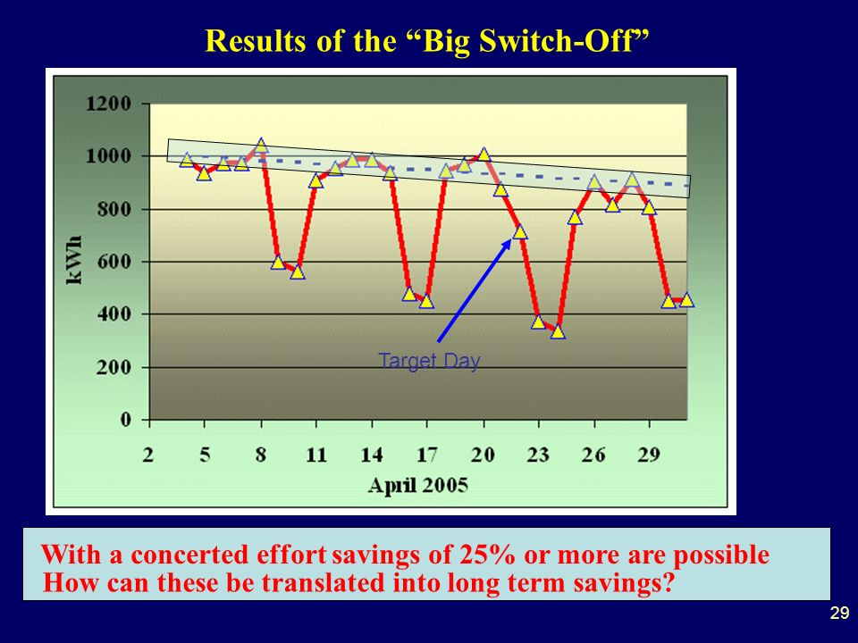 29 Target Day Results of the Big Switch-Off With a concerted effort savings of 25% or more are possible How can these be translated into long term savings