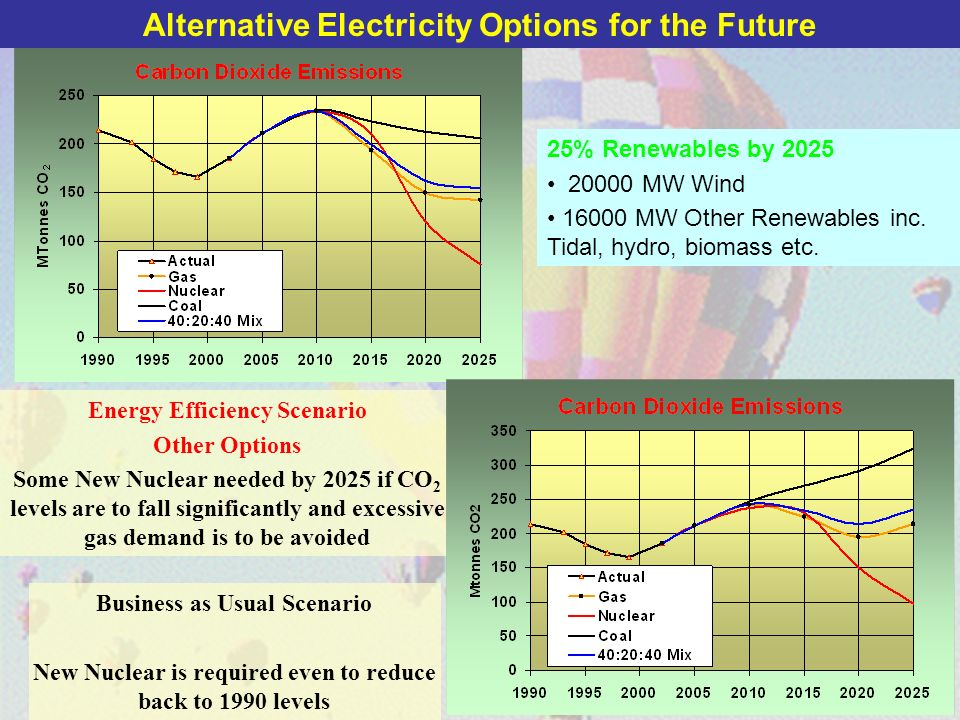 20 Energy Efficiency Scenario Other Options Some New Nuclear needed by 2025 if CO 2 levels are to fall significantly and excessive gas demand is to be avoided Business as Usual Scenario New Nuclear is required even to reduce back to 1990 levels 25% Renewables by 2025 20000 MW Wind 16000 MW Other Renewables inc.