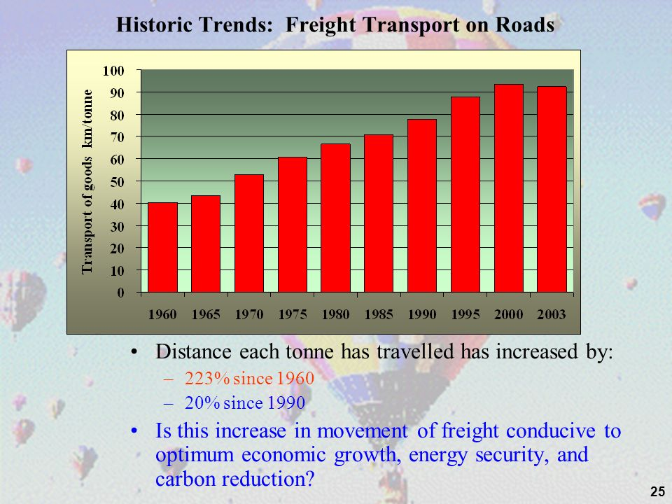 25 Historic Trends: Freight Transport on Roads Distance each tonne has travelled has increased by: –223% since 1960 –20% since 1990 Is this increase in movement of freight conducive to optimum economic growth, energy security, and carbon reduction