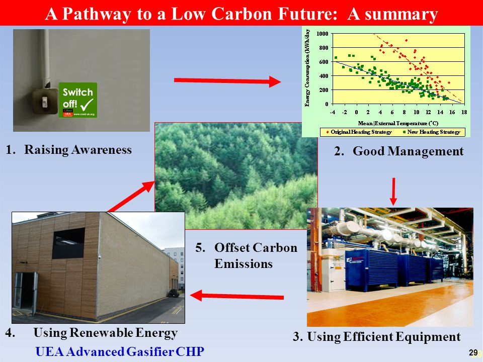 29 A Pathway to a Low Carbon Future: A summary 4.Using Renewable Energy UEA Advanced Gasifier CHP 5.Offset Carbon Emissions 3.Using Efficient Equipment 1.Raising Awareness 2.Good Management 29