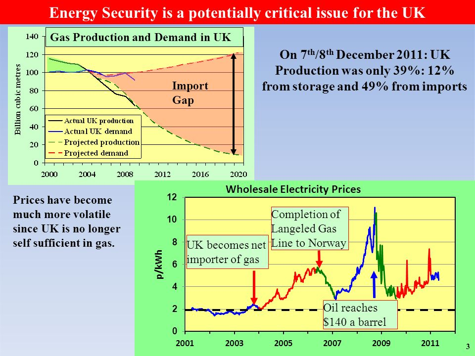 Import Gap Energy Security is a potentially critical issue for the UK On 7 th /8 th December 2011: UK Production was only 39%: 12% from storage and 49% from imports Prices have become much more volatile since UK is no longer self sufficient in gas.