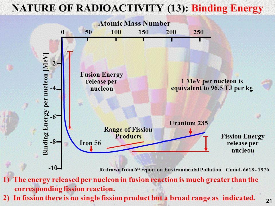 20 24/04/2014 n 4 He 2H2H 3H3H Deuterium Tritium Deuterium – Tritium fusion (3.5 MeV) (14.1 MeV) In each reaction 17.6 MeV is liberated or 2.8 picoJou