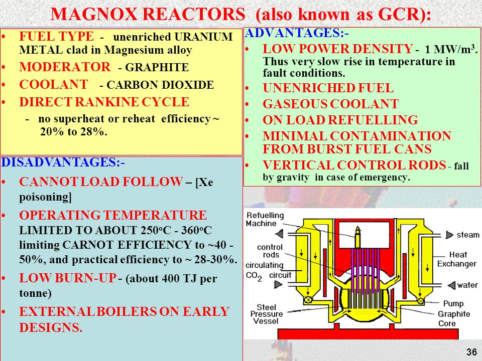 35 24/04/2014 REACTOR TYPES – summary others FBR - FAST BREEDER REACTOR - unlike all previous reactors, this reactor breeds PLUTONIUM from FERTILE 238U to operate, and in so doing extends resource base of URANIUM over 50 times.