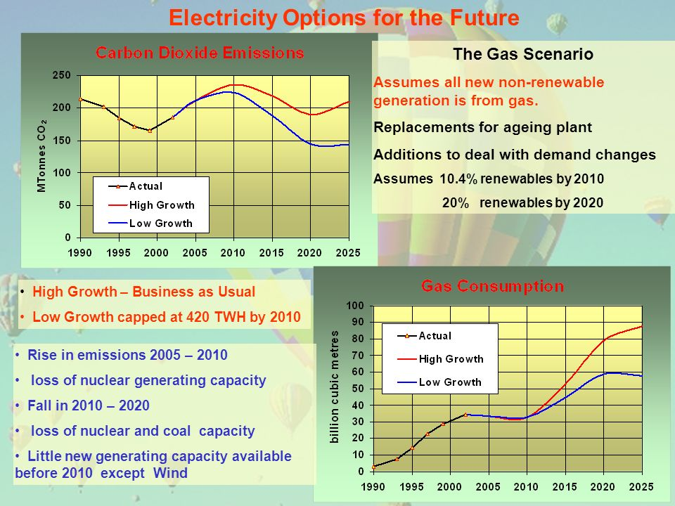 The Gas Scenario Assumes all new non-renewable generation is from gas.