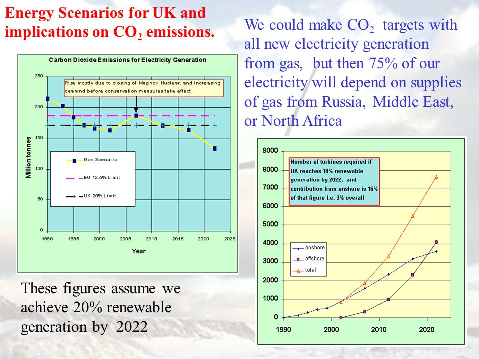 We could make CO 2 targets with all new electricity generation from gas, but then 75% of our electricity will depend on supplies of gas from Russia, M