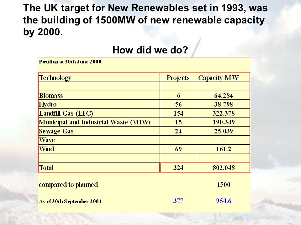 The UK target for New Renewables set in 1993, was the building of 1500MW of new renewable capacity by 2000. How did we do?