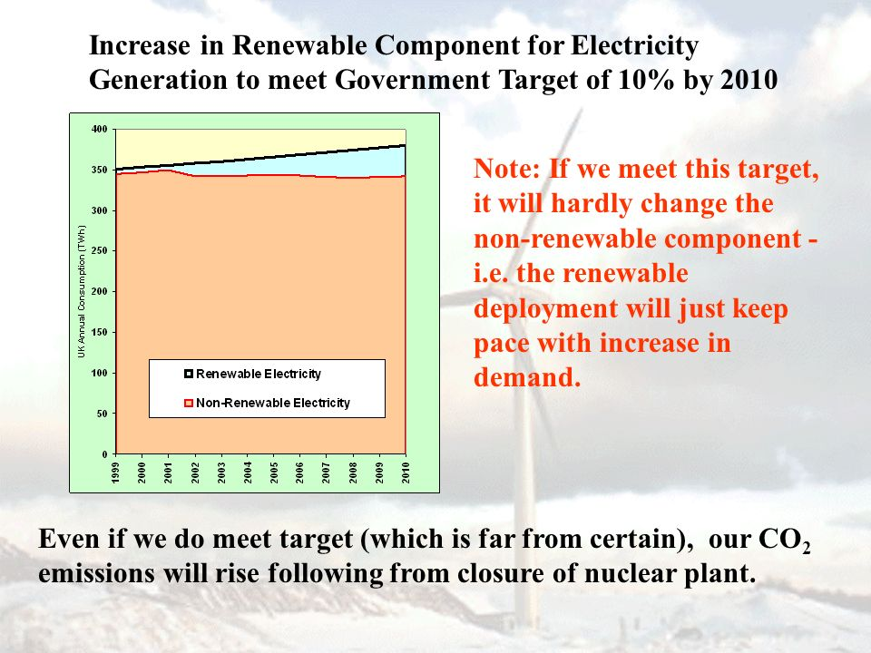 Increase in Renewable Component for Electricity Generation to meet Government Target of 10% by 2010 Note: If we meet this target, it will hardly change the non-renewable component - i.e.