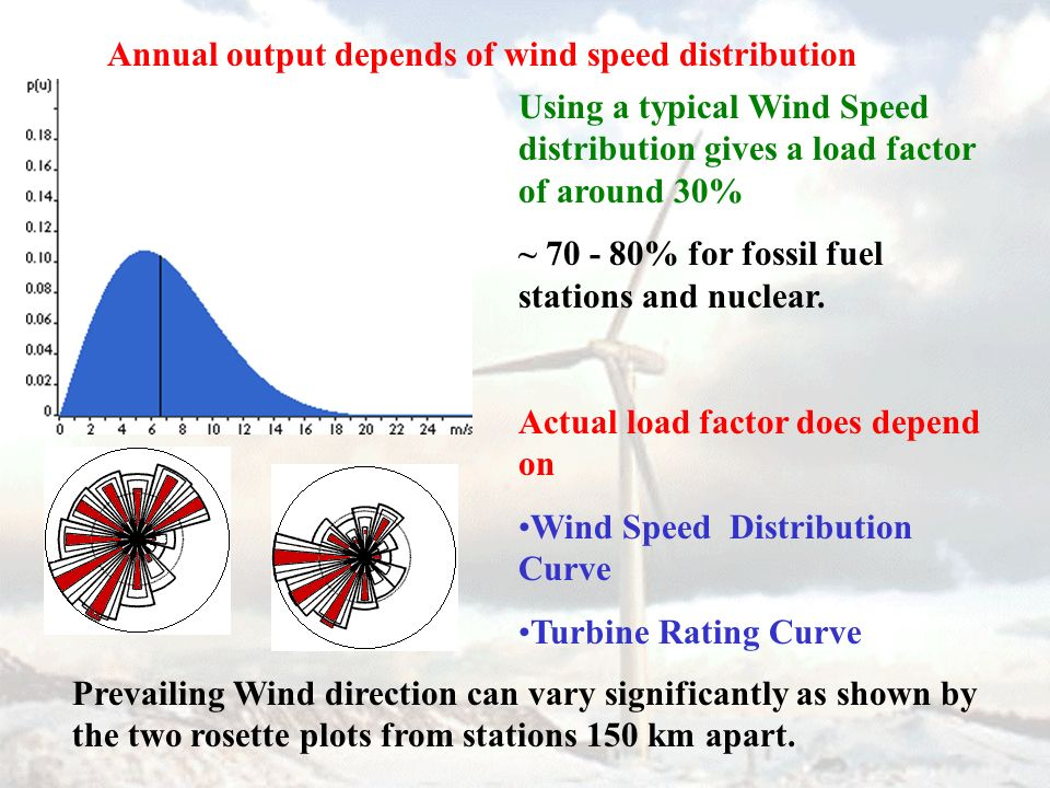 Annual output depends of wind speed distribution Using a typical Wind Speed distribution gives a load factor of around 30% ~ 70 - 80% for fossil fuel stations and nuclear.