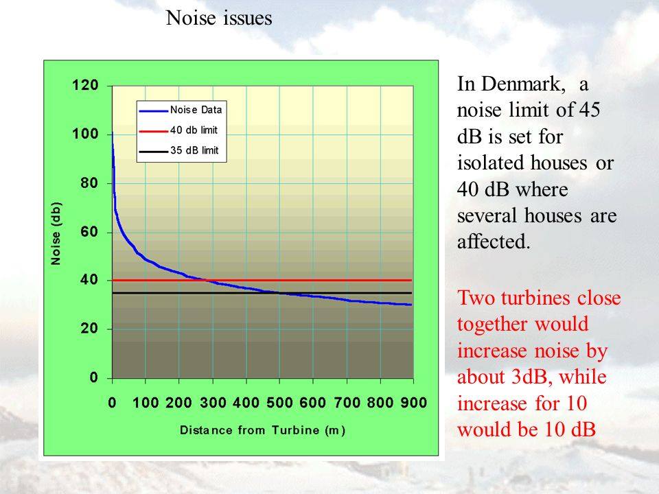 In Denmark, a noise limit of 45 dB is set for isolated houses or 40 dB where several houses are affected.