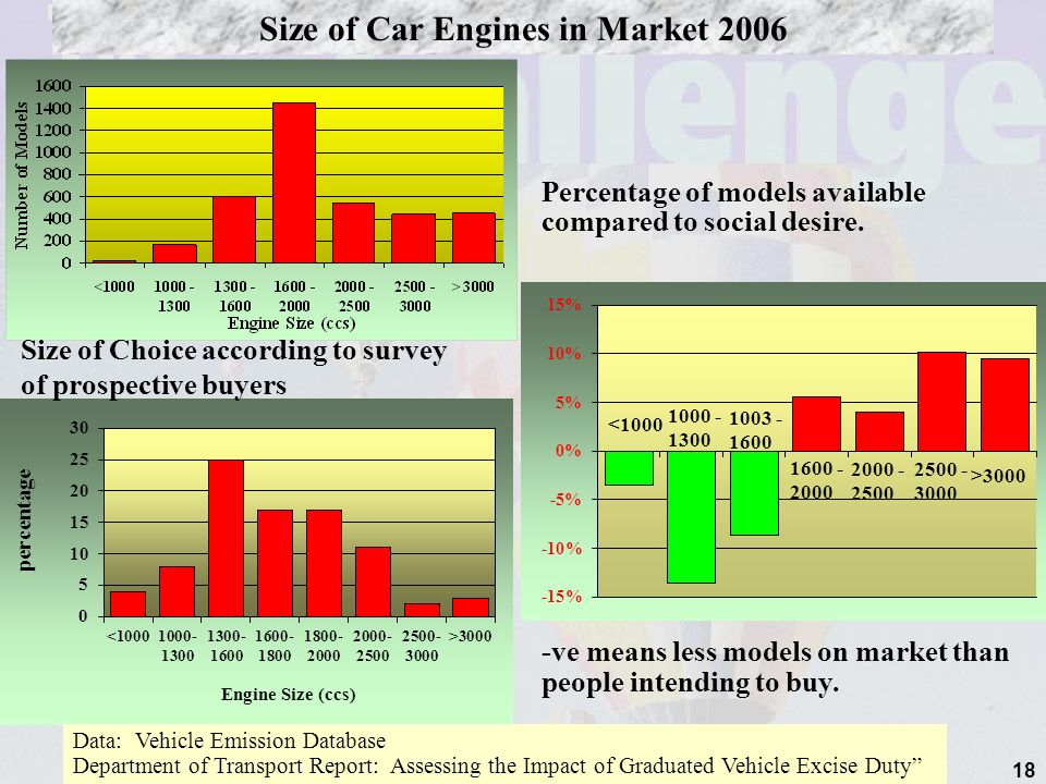 18 Percentage of models available compared to social desire.