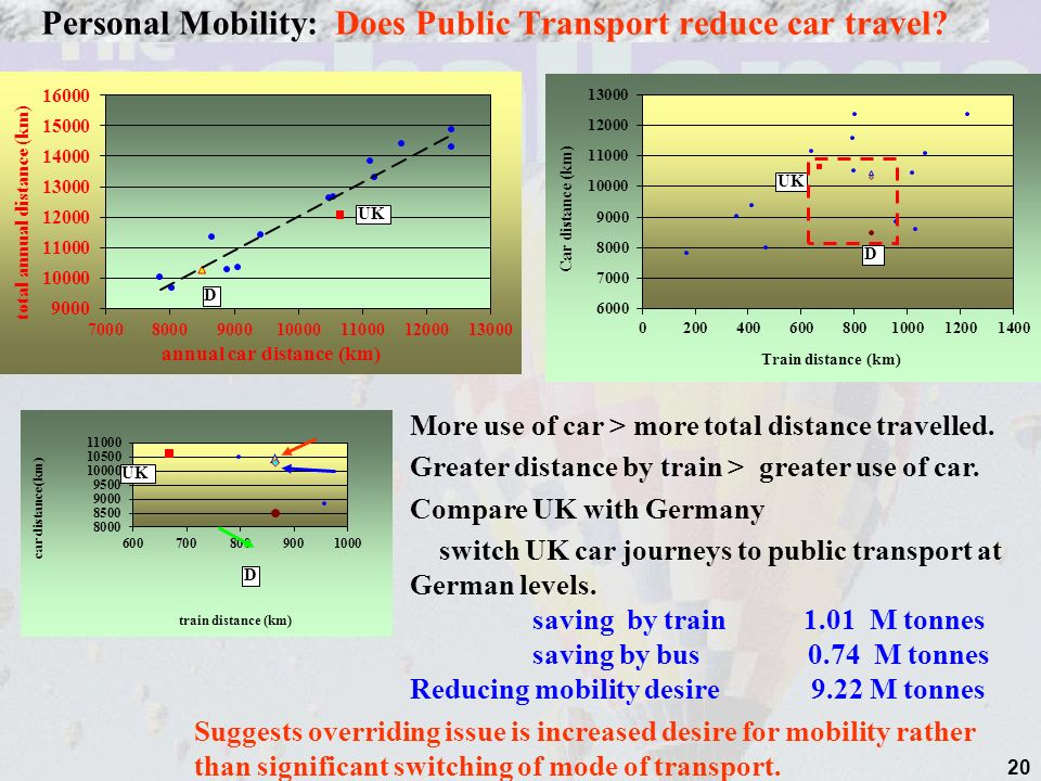 20 Personal Mobility: Does Public Transport reduce car travel.