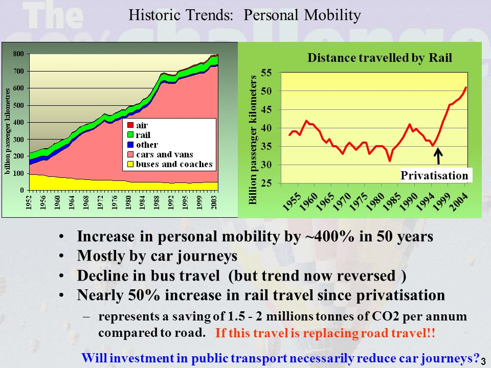 3 Historic Trends: Personal Mobility Increase in personal mobility by ~400% in 50 years Mostly by car journeys Decline in bus travel (but trend now reversed ) Nearly 50% increase in rail travel since privatisation –represents a saving of 1.5 - 2 millions tonnes of CO2 per annum compared to road.