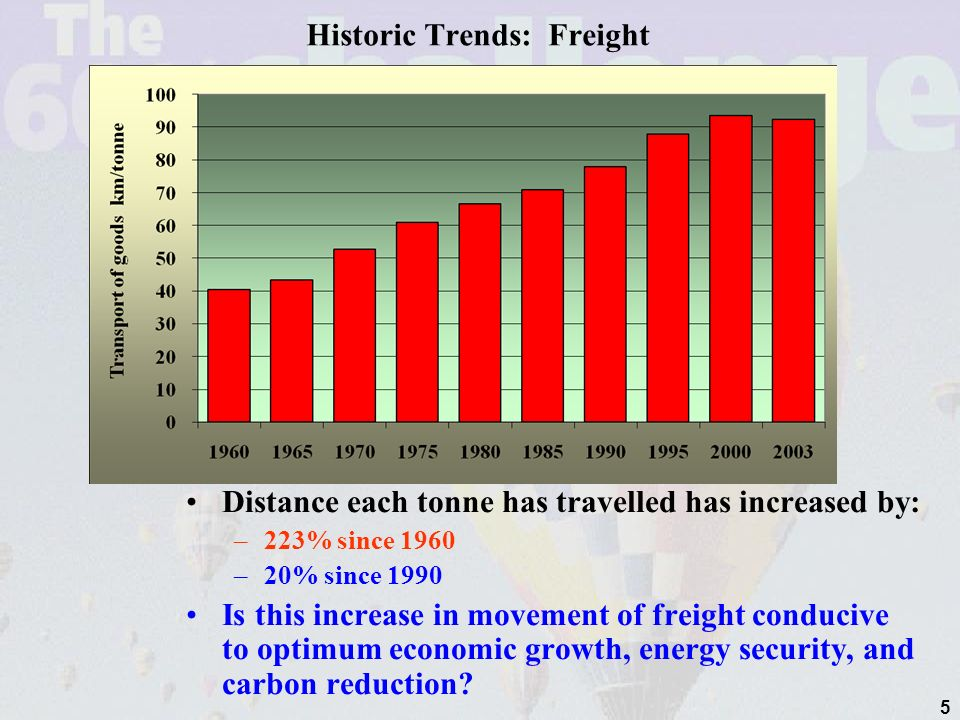 5 Historic Trends: Freight Distance each tonne has travelled has increased by: –223% since 1960 –20% since 1990 Is this increase in movement of freight conducive to optimum economic growth, energy security, and carbon reduction