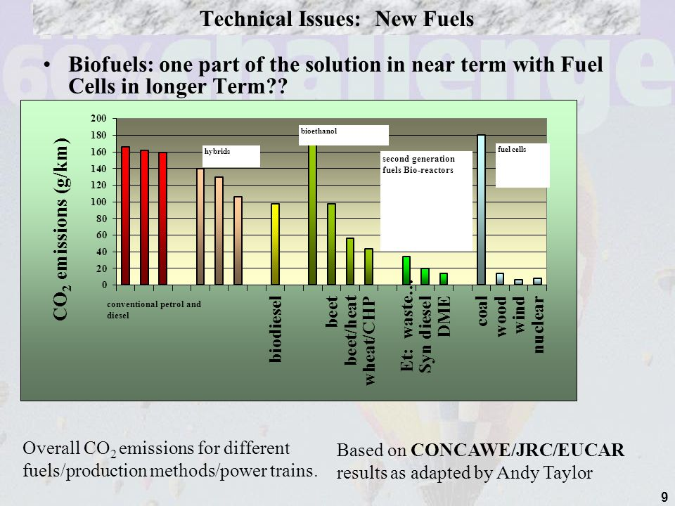 9 Technical Issues: New Fuels Biofuels: one part of the solution in near term with Fuel Cells in longer Term .