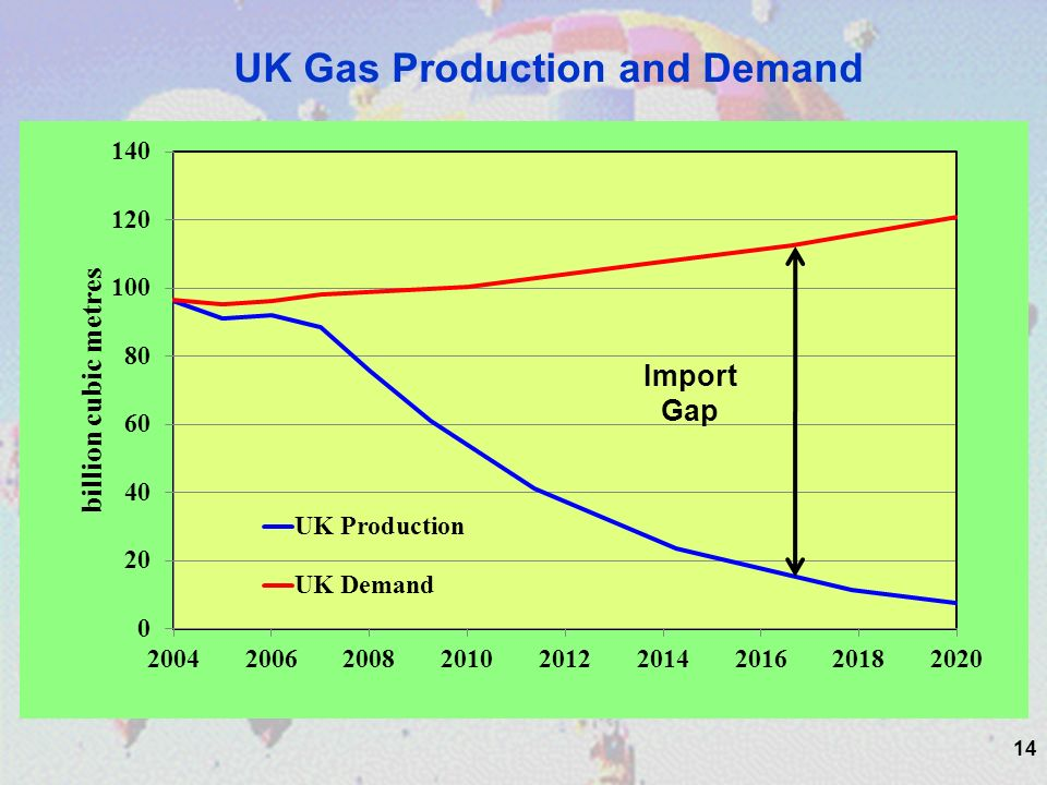14 UK Gas Production and Demand Import Gap
