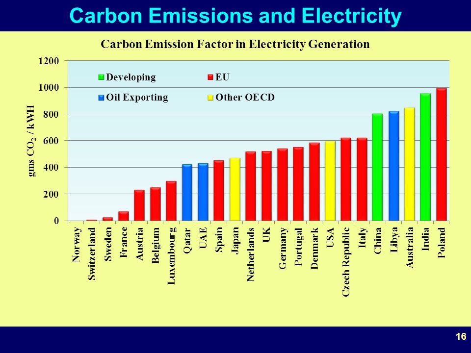 16 Carbon Emissions and Electricity 16