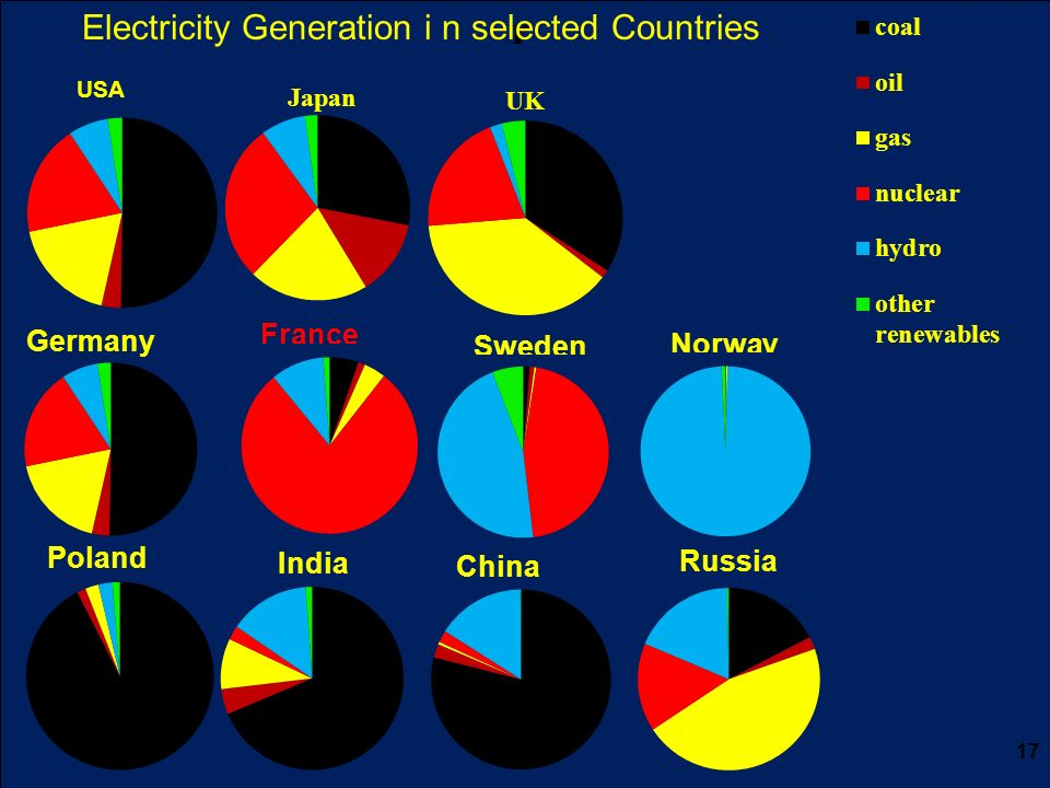 r 17 Electricity Generation i n selected Countries