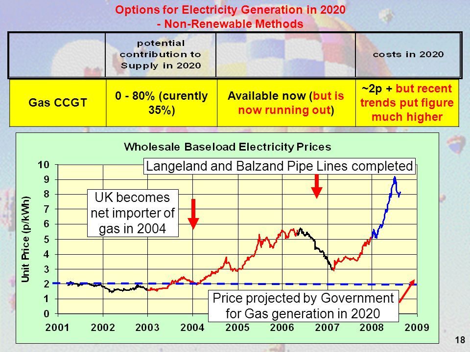 18 Options for Electricity Generation in 2020 - Non-Renewable Methods Gas CCGT 0 - 80% (curently 35%) Available now (but is now running out) ~2p + but