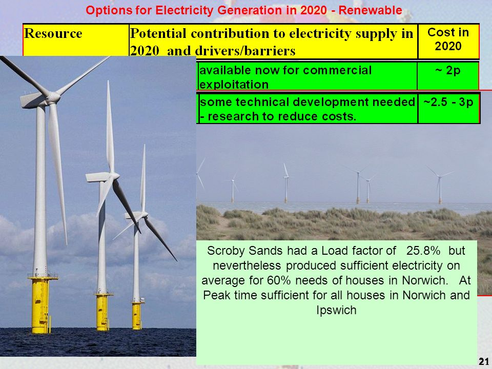 21 Options for Electricity Generation in 2020 - Renewable Scroby Sands had a Load factor of 25.8% but nevertheless produced sufficient electricity on