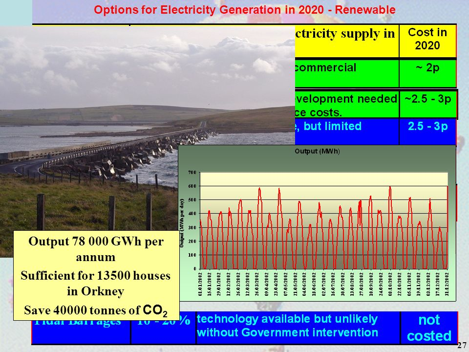 27 Options for Electricity Generation in 2020 - Renewable Output 78 000 GWh per annum Sufficient for 13500 houses in Orkney Save 40000 tonnes of CO 2