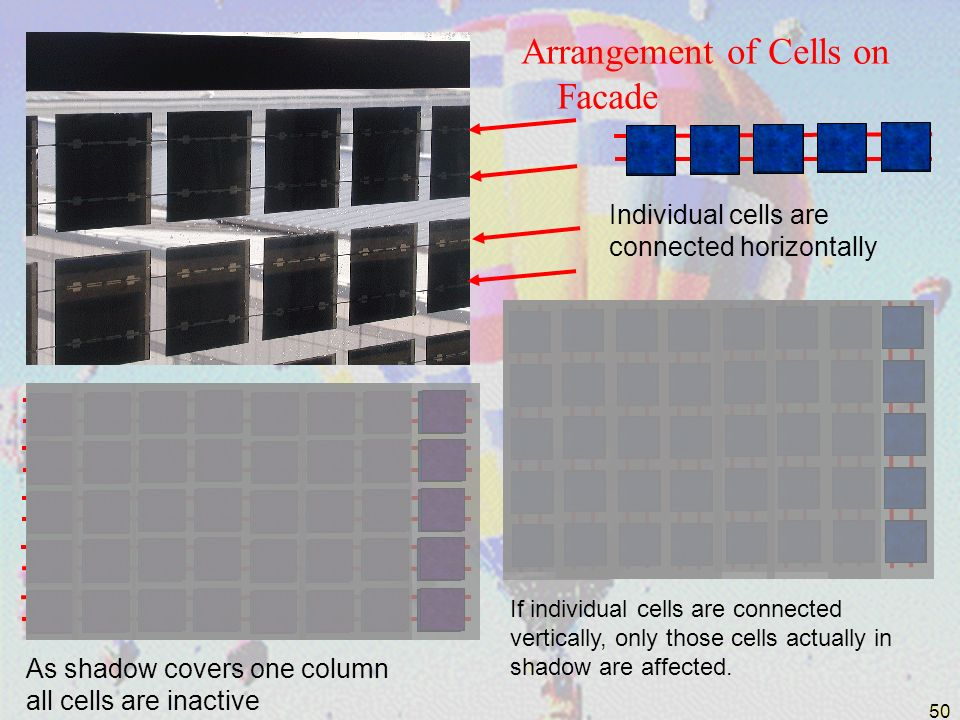 50 Arrangement of Cells on Facade Individual cells are connected horizontally As shadow covers one column all cells are inactive If individual cells a