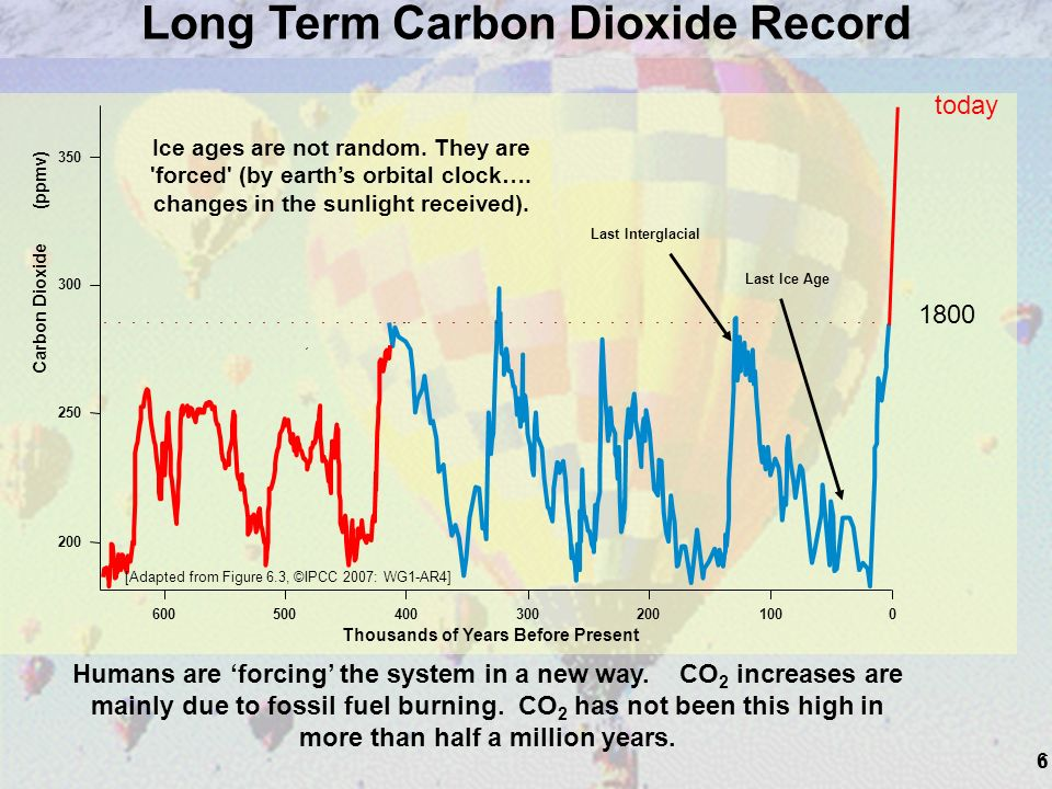 6 Last Ice Age Humans are forcing the system in a new way. CO 2 increases are mainly due to fossil fuel burning. CO 2 has not been this high in more t