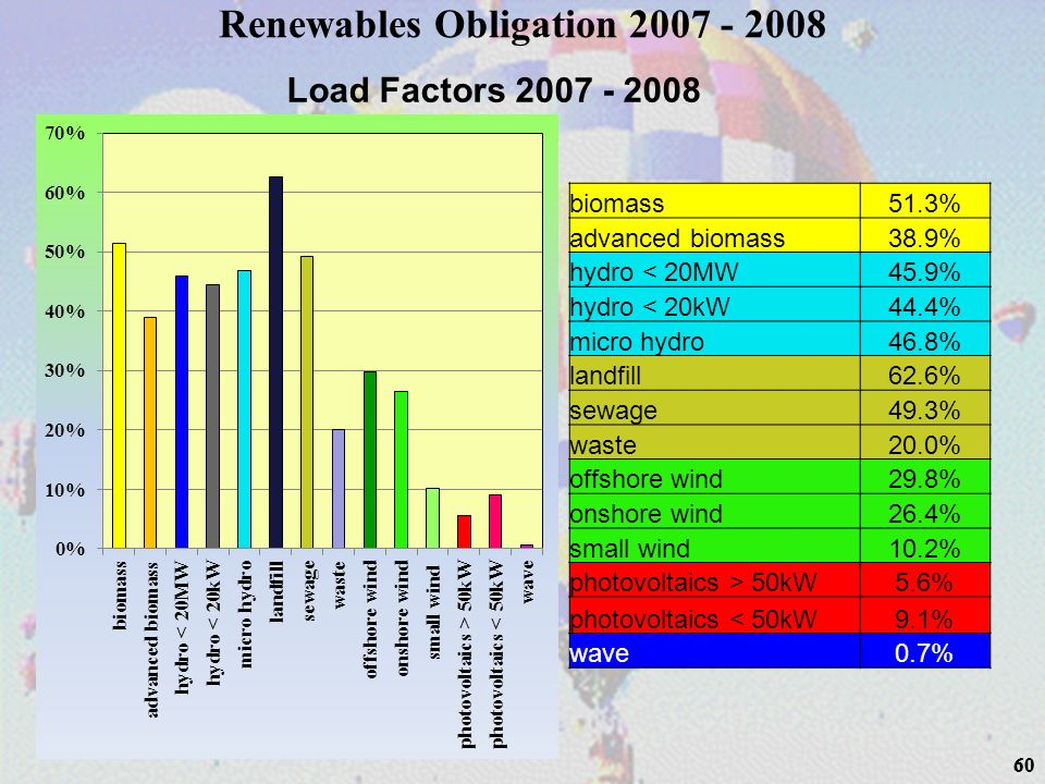 60 biomass51.3% advanced biomass38.9% hydro < 20MW45.9% hydro < 20kW44.4% micro hydro46.8% landfill62.6% sewage49.3% waste20.0% offshore wind29.8% ons