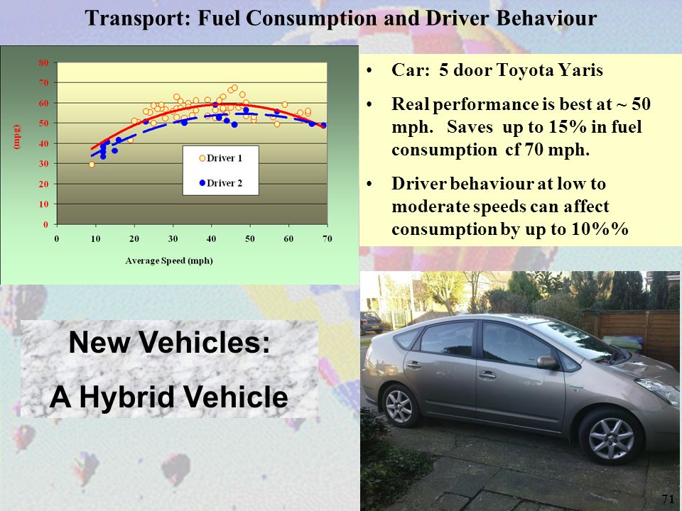 71 Transport: Fuel Consumption and Driver Behaviour Car: 5 door Toyota Yaris Real performance is best at ~ 50 mph. Saves up to 15% in fuel consumption