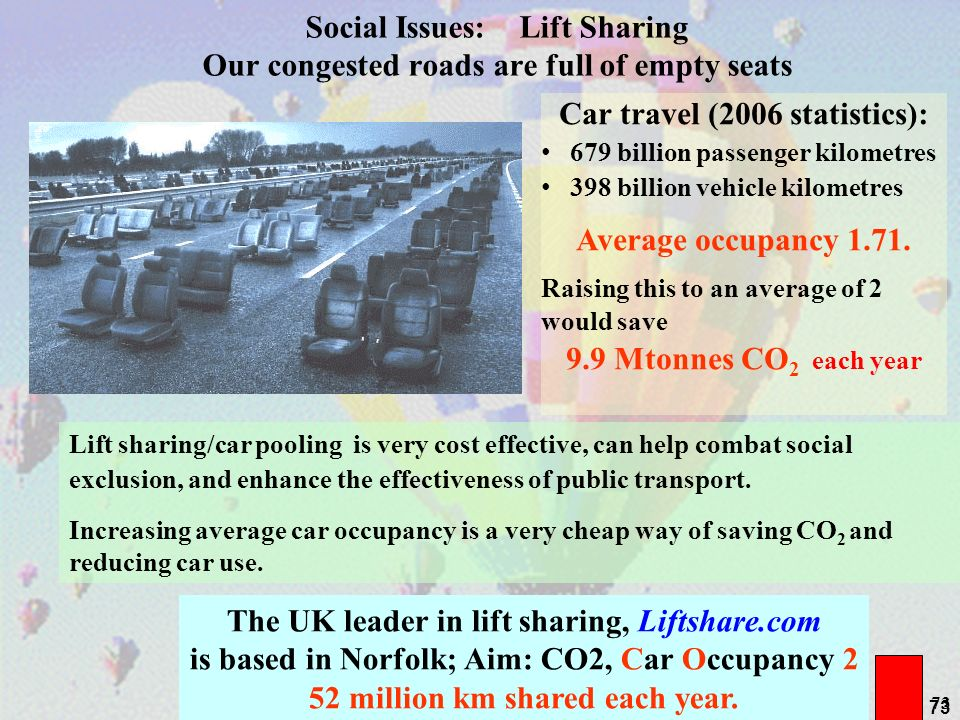 73 Social Issues: Lift Sharing Our congested roads are full of empty seats The UK leader in lift sharing, Liftshare.com is based in Norfolk; Aim: CO2,